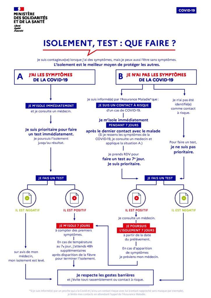 Test covid que faire