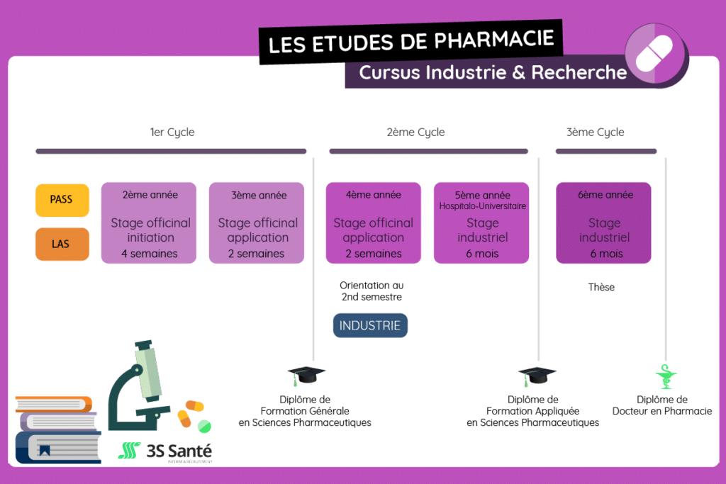 Pharma cursus industrie